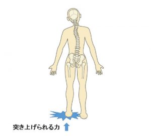 骨盤矯正の重心バランス